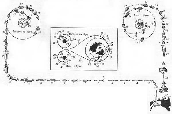 """Рис. 9. Схема полета космического корабля  """"Аполлон """" (для наглядности дается в разном масштабе)."""