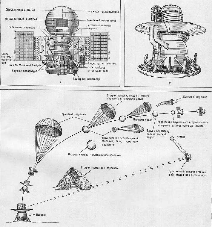 Схема посадки СА станций «