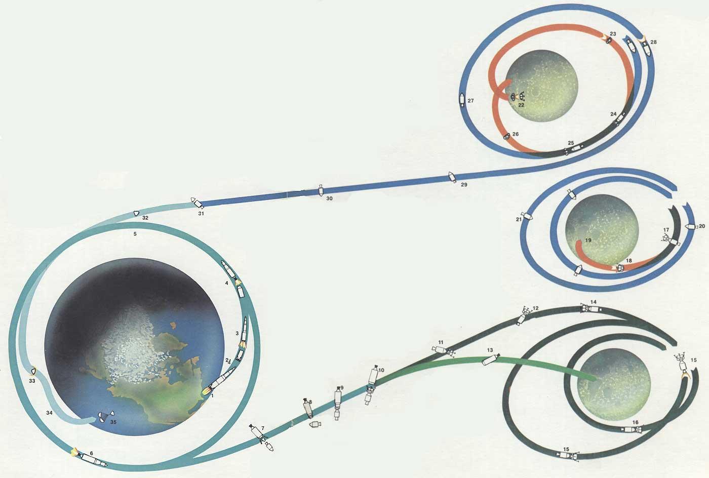 """схема полета аполлон -17) 1 Старт ракеты-носителя  """"Сатурн-5 """" с КК  """"Аполлон """"."""